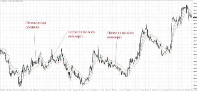 Индикатор типа форекс форекс евро доллар график онлайн